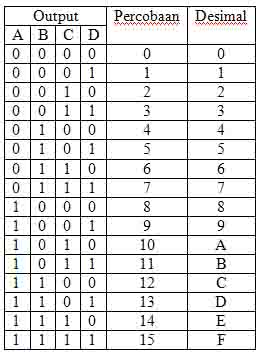 tabel-kebenaran-modulus-10
