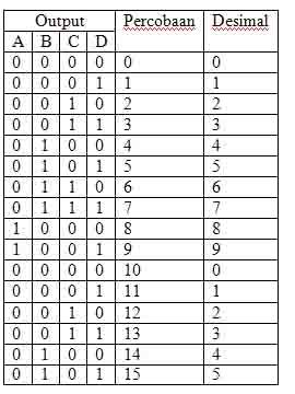 tabel-kebenaran-modulus-16