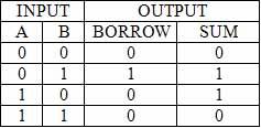 tabel-half-subtractr
